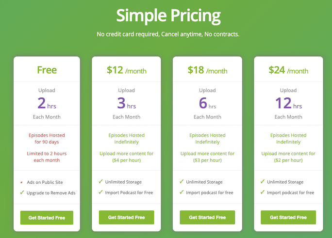 Buzzsprout pricing table