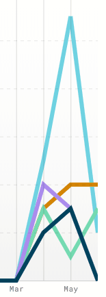 Simplecast analytics graph by episode