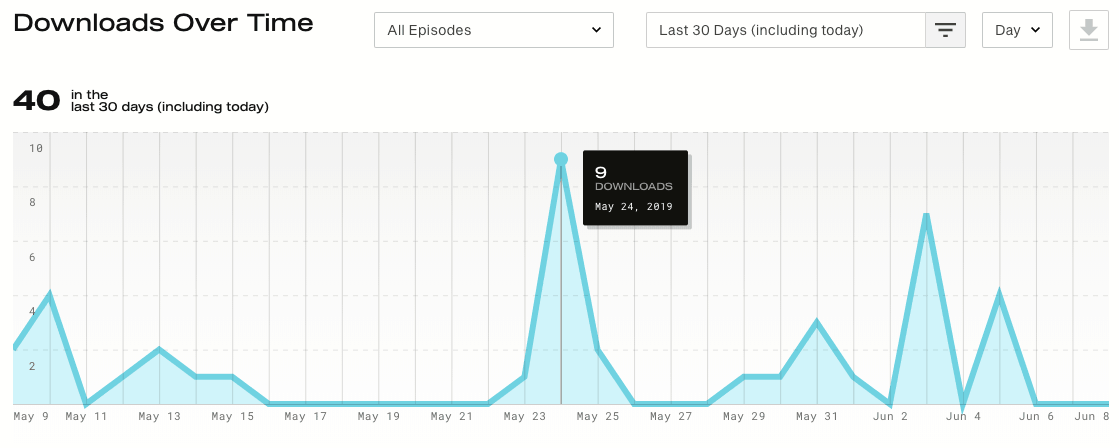 Simplecast downloads over time graph