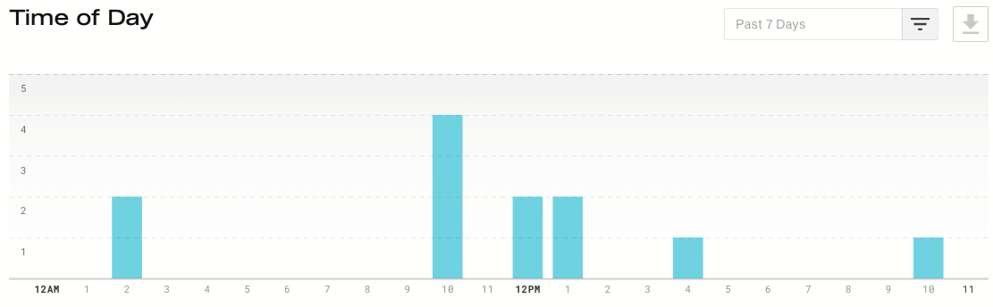 Simplecast time of day graph