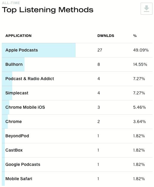 Simplecast top listening methods dashboard