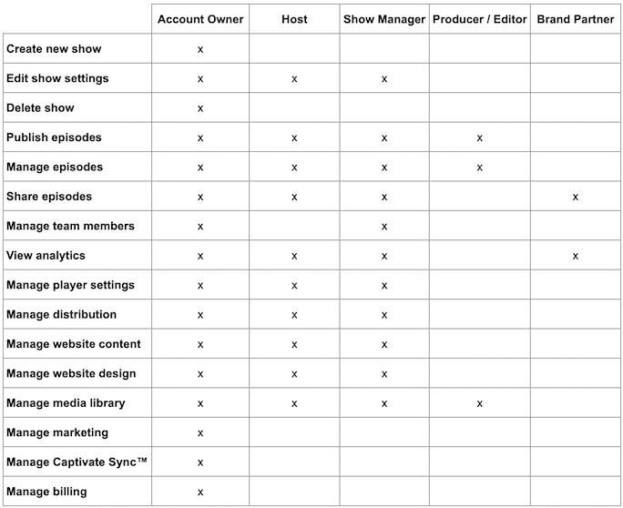 Captivate Team Roles Chart