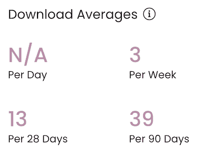 Captivate download averages